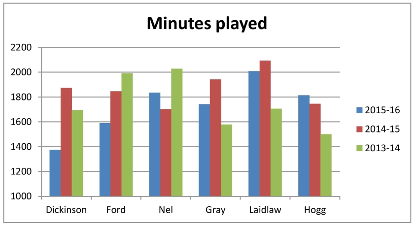 minutes-played-page-001.jpg