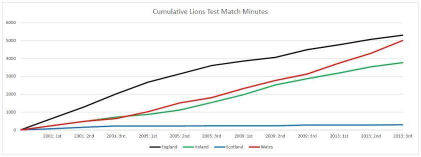 lions-minutes