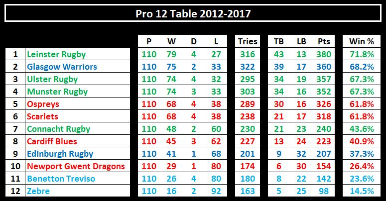 Pro 12 table 2012-17