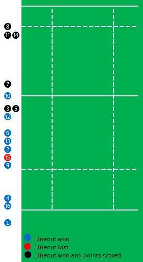 Lineout diagram