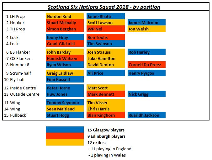 Scotland depth chart
