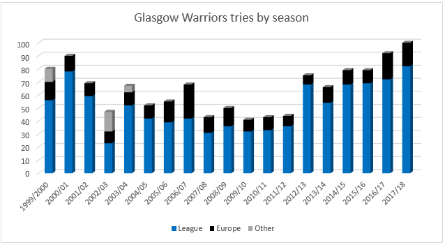 GW tries by season