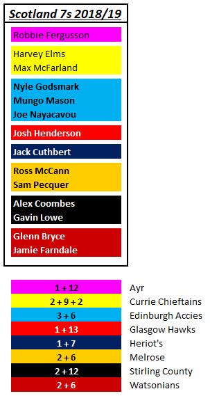 scotland-7s-draft