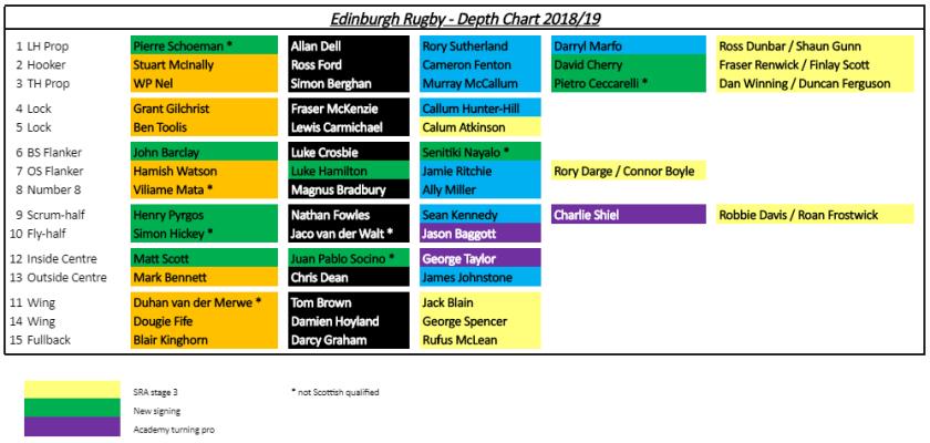edi-depth-chart