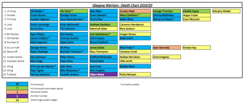 gw-depth-chart
