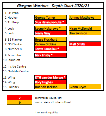 depth-chart-2020-21-leaving-or-unconfirmed-1