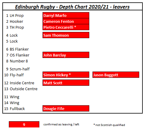 https://topofthemoongw.files.wordpress.com/2020/06/edinburgh-depth-chart-20-21-leavers.png