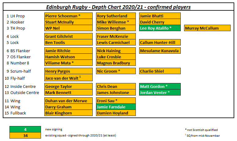 https://topofthemoongw.files.wordpress.com/2020/06/edinburgh-depth-chart-20-21.png