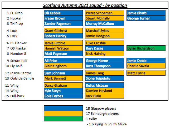 Depth Chart for Scotland's squad for the Autumn Tests 2021